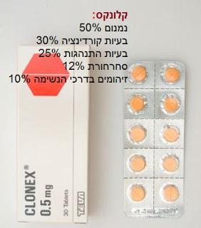 סם פסיכיאטרי קלונקס (Clonex (Clonazepam - תופעות לוואי