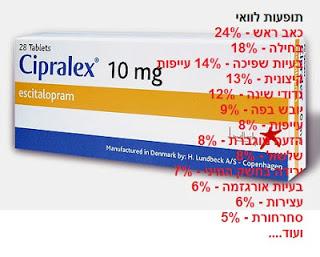 סם פסיכיאטרי נגד דיכאון - ציפרלקס -  (Escitalopram) - תופעות לוואי