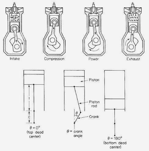 ארבע פעימות של מנועי הצתת ניצוץ: יניקה , דחיסה , עבודה , פליטה