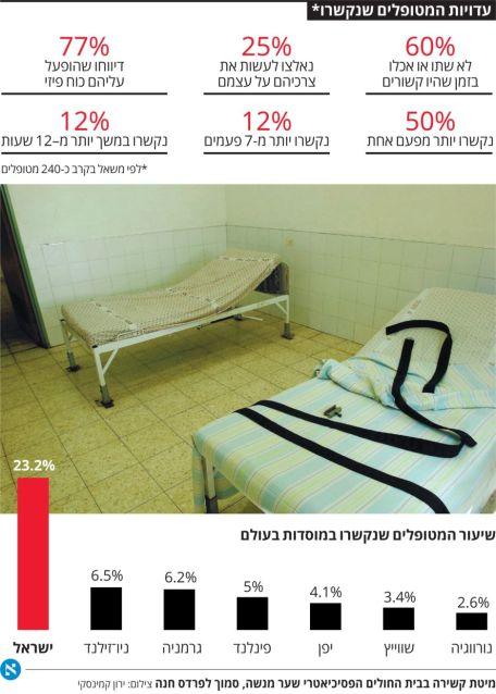 קשירות מטופלים במוסדות פסיכיאטריים