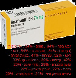 אנפרניל (Clomipramin ) Anafranil - תופעות לוואי