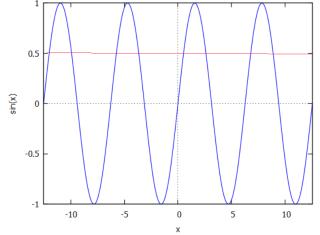 גרפי פונקציות: y=sin(x) , y= 0.5  בתחום x = -pi, 4pi