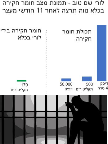 לורי שם טוב - תמונת מצב חומר חקירה בכלא נווה תרצה לאחר 11 חודשי מעצר